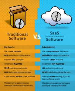 SaaS ERP vs Traditional ERP
