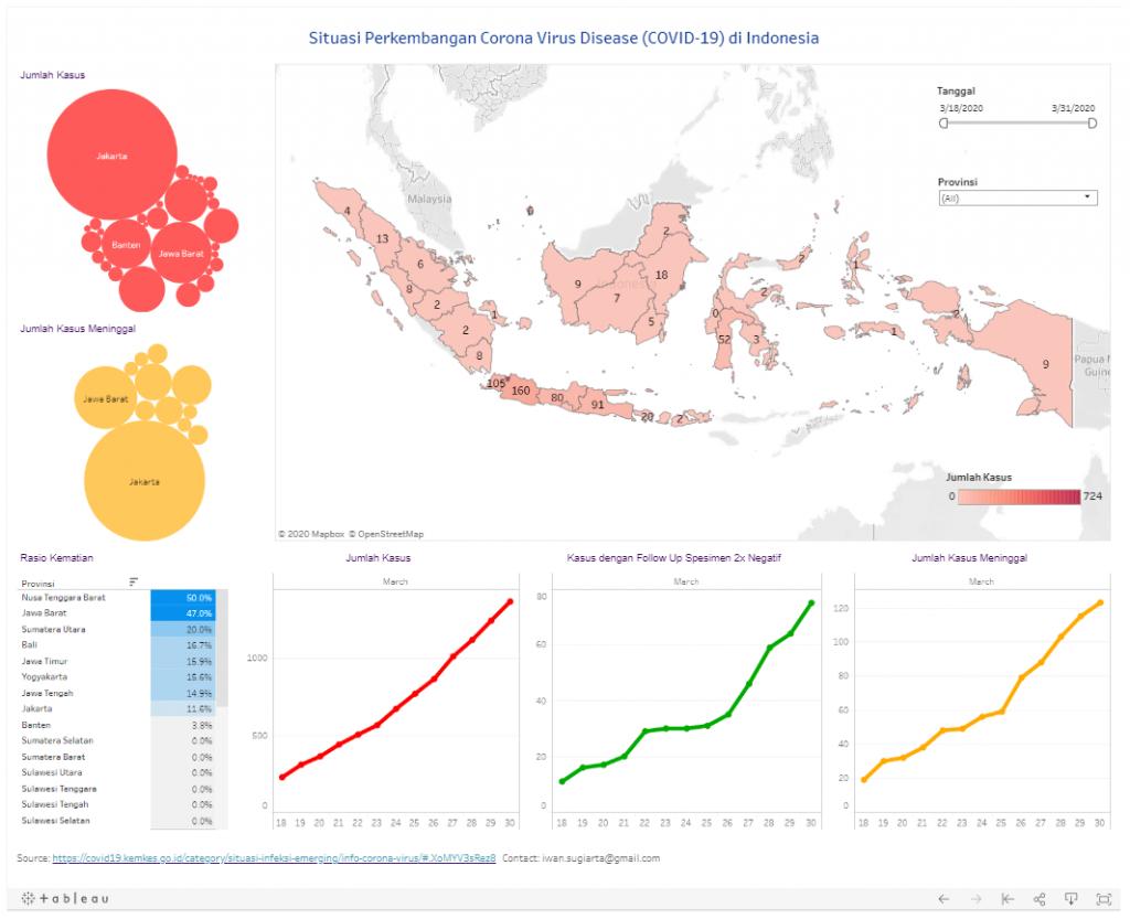 Situasi Perkembangan Corona Virus (COVID-19) di Indonesia