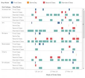 Tipe-Tipe Chart Tableau dan Fungsinya yang Umum Digunakan
