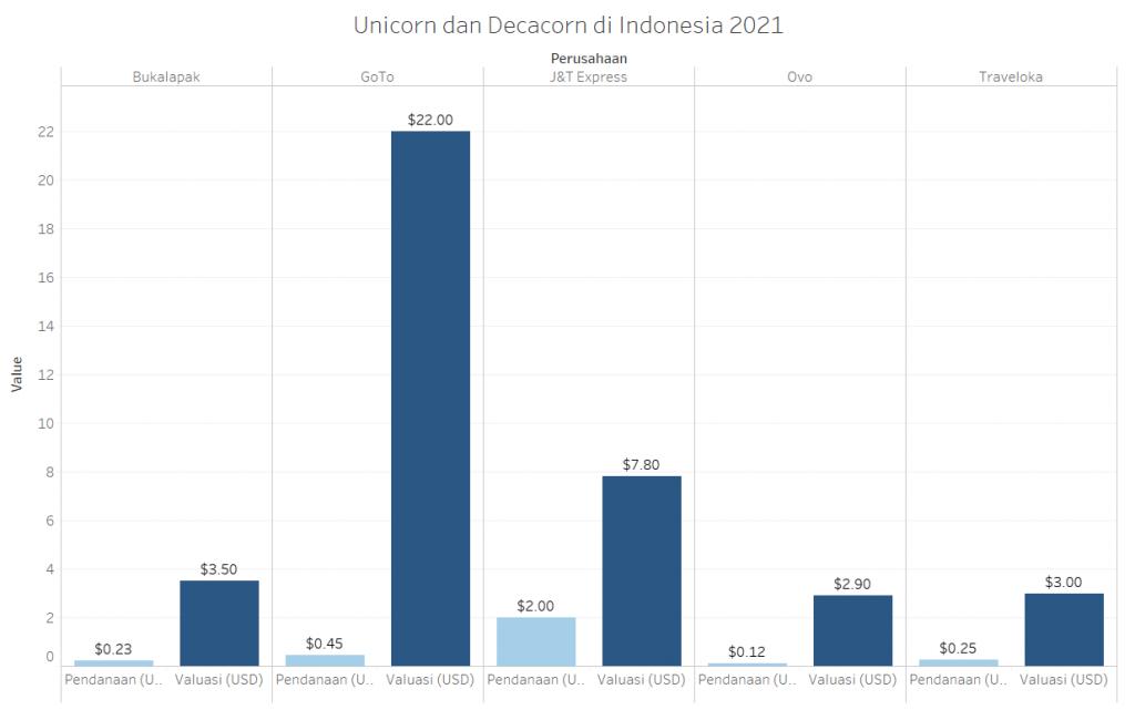 Decacorn di Indonesia